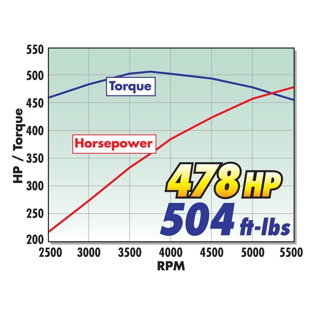 2004-2008 Ford F150 V8 Supercharger